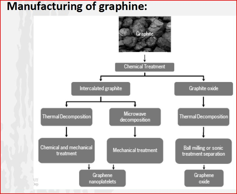 graphene manufacturing by dalibor andric